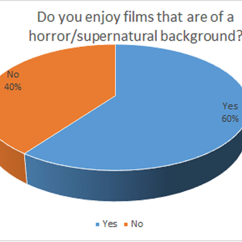 Populace who enjoy horror/supernatural