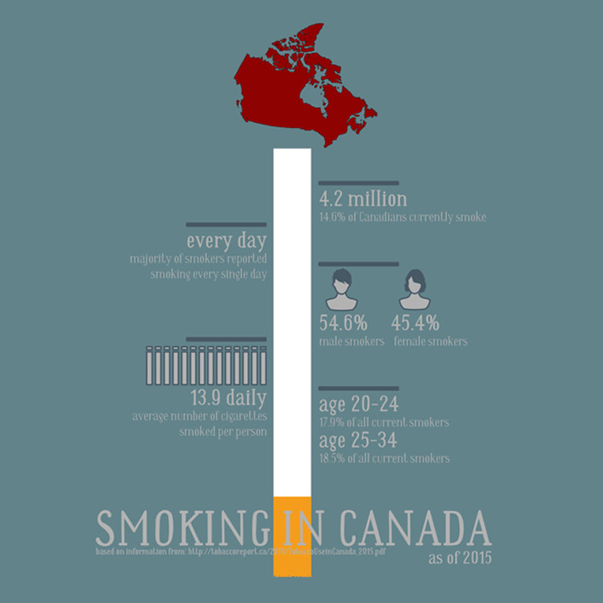 SMOKING IN CANADA