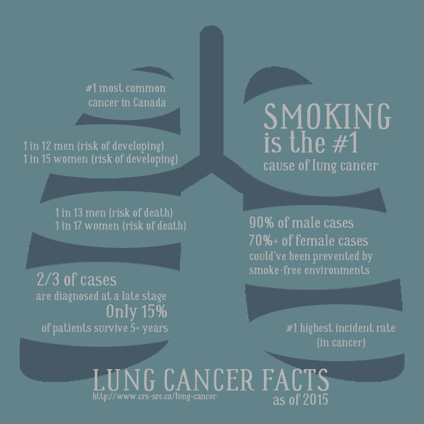 LUNG CANCER IN CANADA